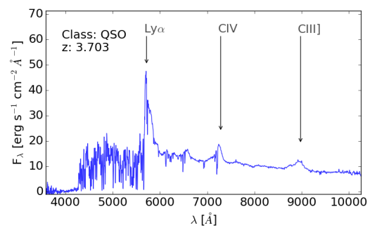 Typical FSRQ spectrum.