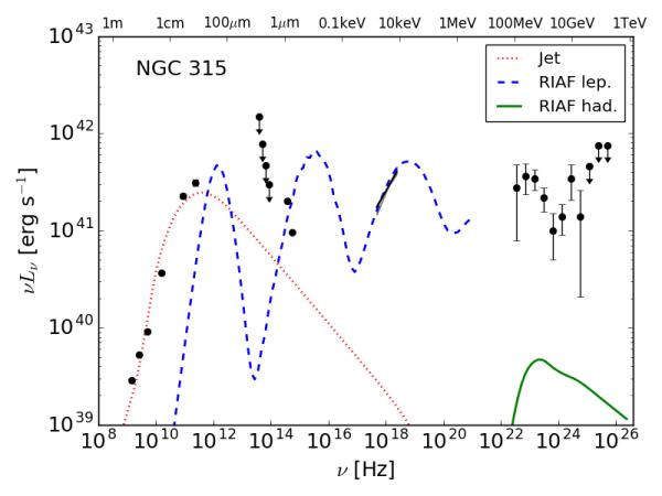 NGC315_SED_RIAF
